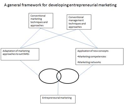 a general framework for developing entrepreneurial marketing